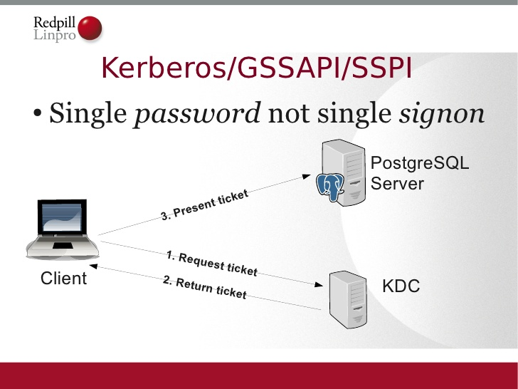 secure-postgresql-deployment-17-728